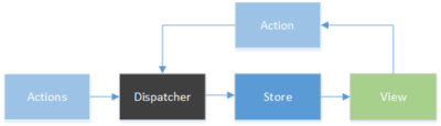 Diagram portraying the data flow between components in a front end web application. Actions are Disaptched to the Store, which replicates to the Views, which the user interacts with to trigger new Actions, this starting the cycle again.
