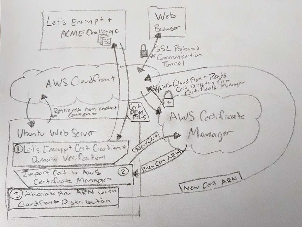 Hand written architecture diagram showing the relationship between different services utilizing in the Let's Encrypt certificate auto-renewal process, and steps required to publish the new certificate in AWS ACM and CloudFront.