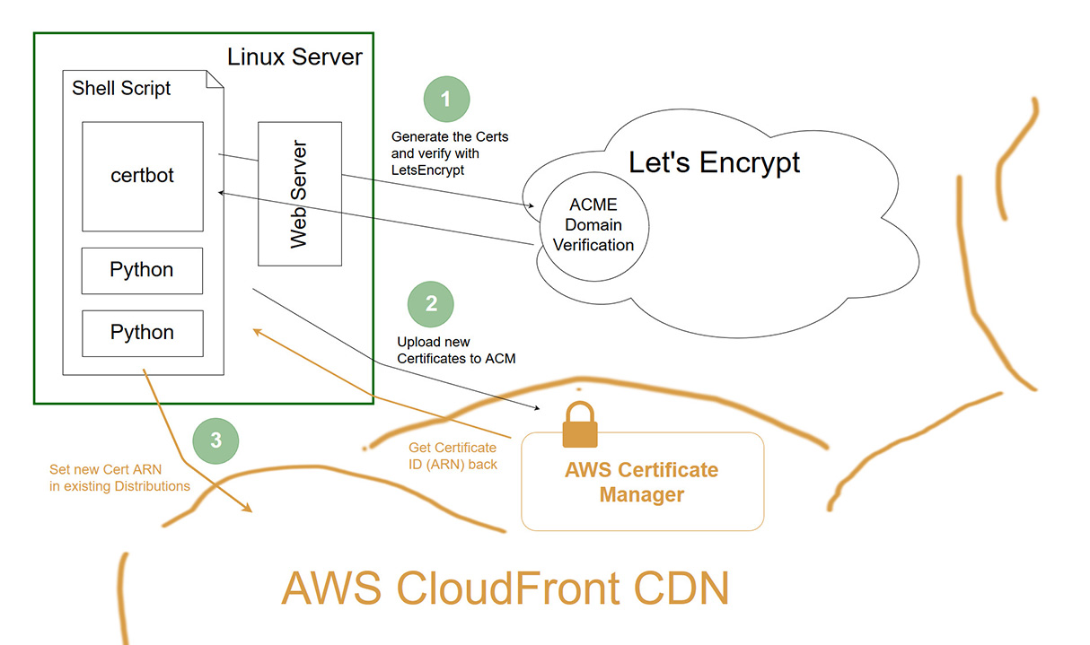 Detailing steps taken by a custom Bash script to automate Let's Encrypt Certificate auto-renewal and configuration in AWS CloudFront.