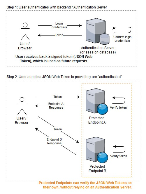 A diagram detailing an Authentication scheme with JSON Web Tokens. When a user presents their credentials to an Authentication Server, they are given a JSON Web Token. This token is then passed as part of future requests to any Protected API Endpoints. The Endpoints then are able to verify the validity of the JSON Web Token without needing to communicate with the original Authentication Server, a major advantage over traditional key-based authentication.